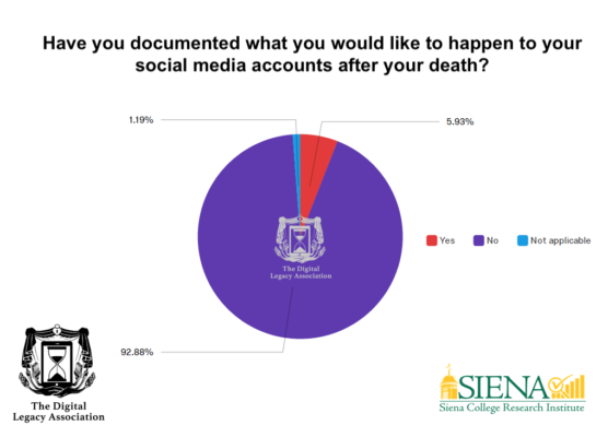 Have you documented - digital death survey