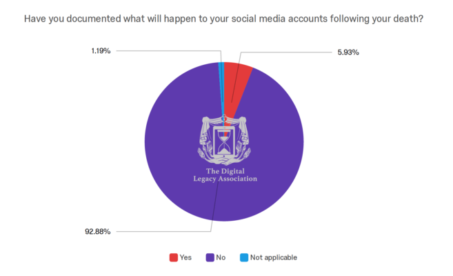 Digital Death Survey - Planned for social media accounts