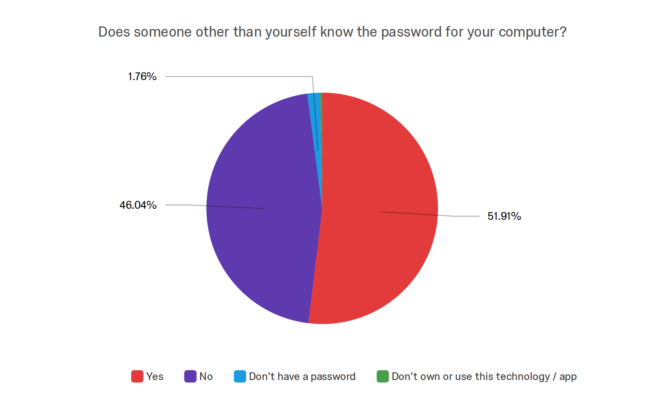 Digital death survey - password for computer